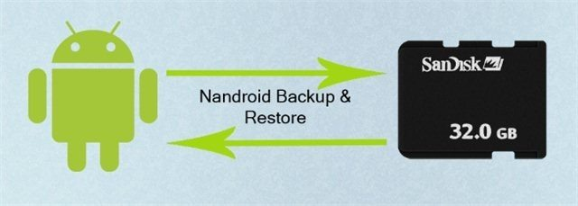 Create Nandroid Backup in Android using CWM / TWRP Recovery
