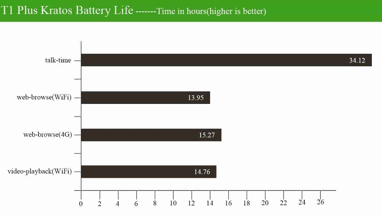 Vkworld T1 Plus Kratos battery life test